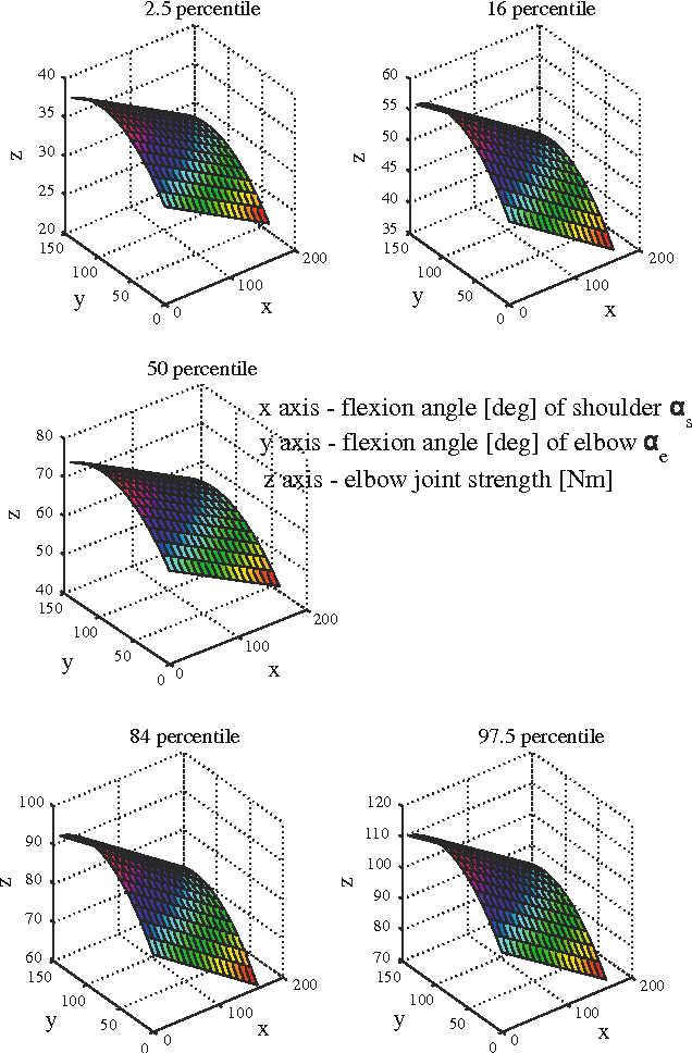 Figure 4 for Fatigue evaluation in maintenance and assembly operations by digital human simulation
