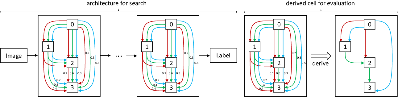 Figure 1 for Towards Improving the Consistency, Efficiency, and Flexibility of Differentiable Neural Architecture Search