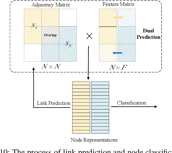 Figure 2 for Multi-Party Dual Learning