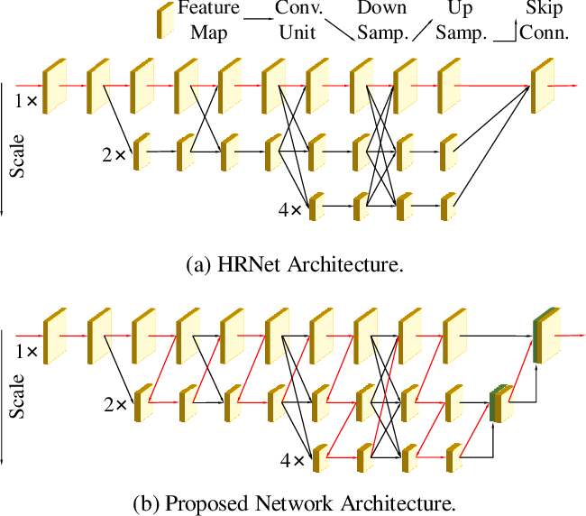 Figure 1 for DNANet: De-Normalized Attention Based Multi-Resolution Network for Human Pose Estimation