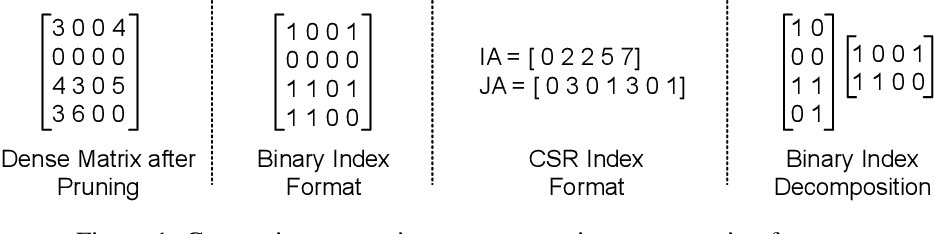 Figure 1 for Network Pruning for Low-Rank Binary Indexing