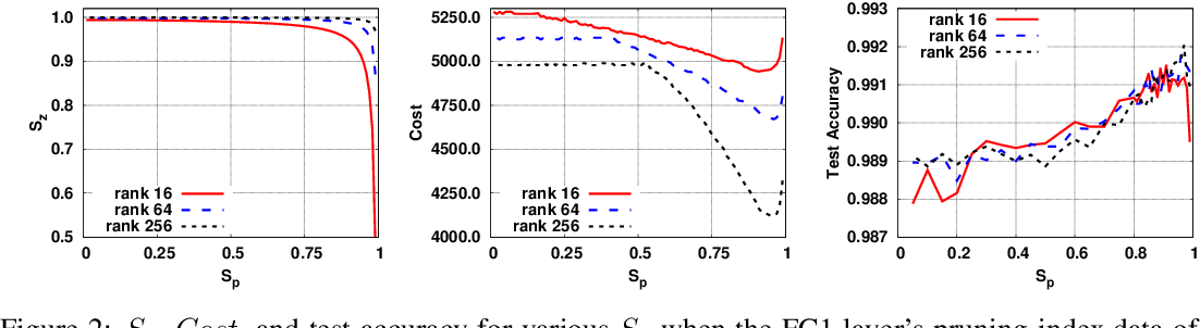 Figure 3 for Network Pruning for Low-Rank Binary Indexing