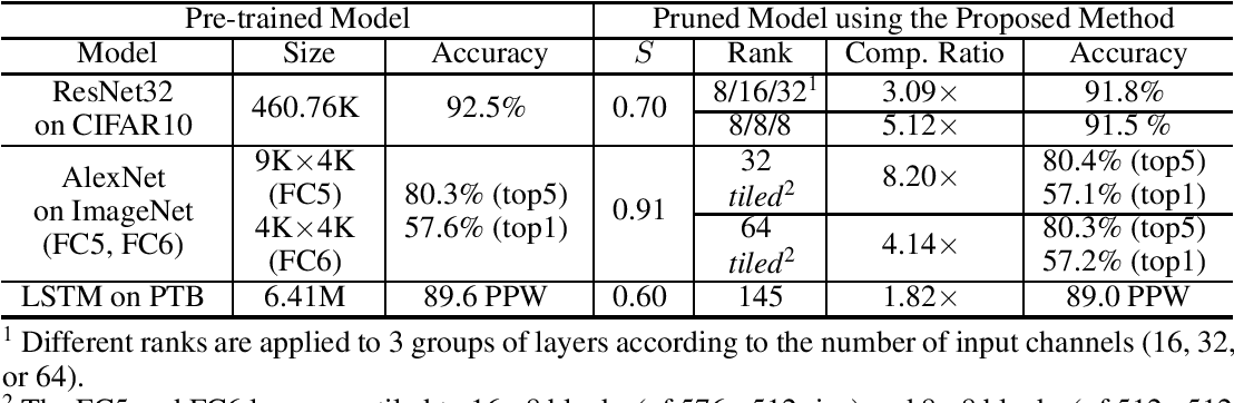 Figure 4 for Network Pruning for Low-Rank Binary Indexing