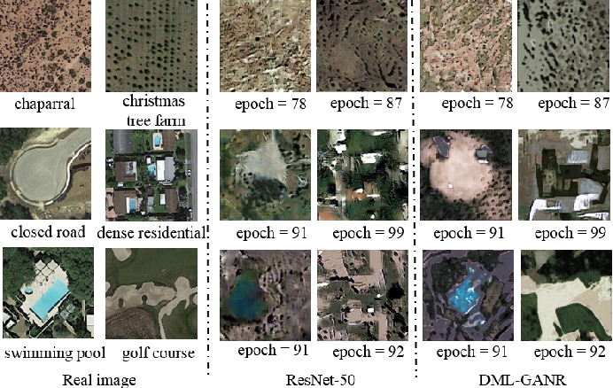 Figure 3 for DML-GANR: Deep Metric Learning With Generative Adversarial Network Regularization for High Spatial Resolution Remote Sensing Image Retrieval