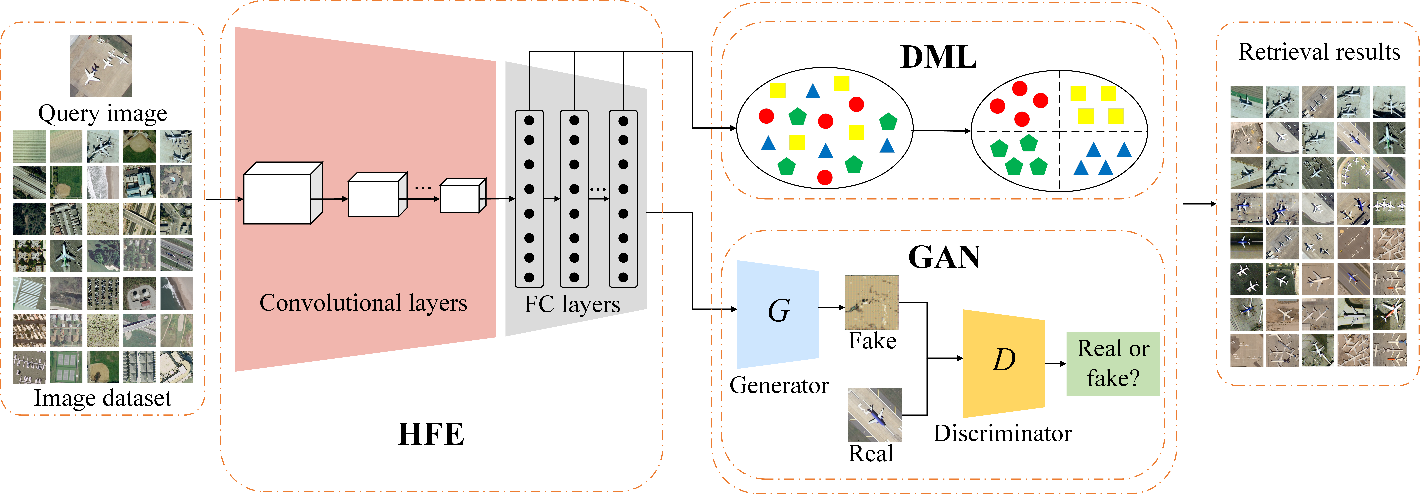 Figure 1 for DML-GANR: Deep Metric Learning With Generative Adversarial Network Regularization for High Spatial Resolution Remote Sensing Image Retrieval