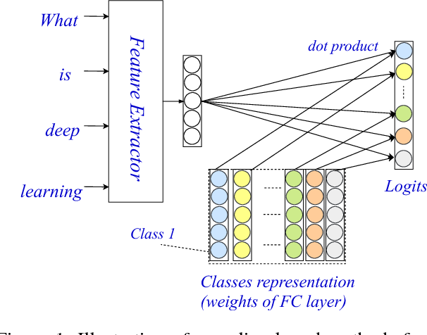 Figure 1 for Explicit Interaction Model towards Text Classification