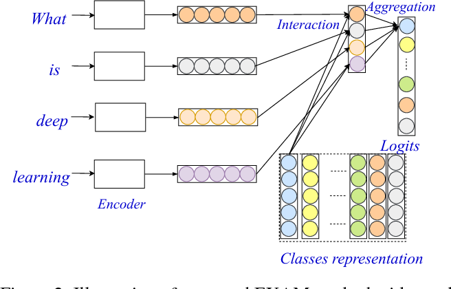 Figure 3 for Explicit Interaction Model towards Text Classification