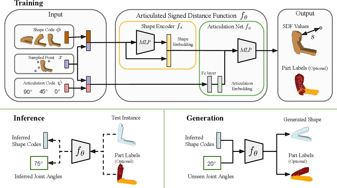 Figure 2 for A-SDF: Learning Disentangled Signed Distance Functions for Articulated Shape Representation