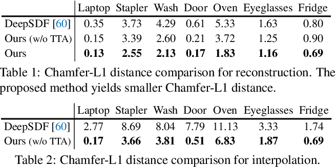 Figure 1 for A-SDF: Learning Disentangled Signed Distance Functions for Articulated Shape Representation