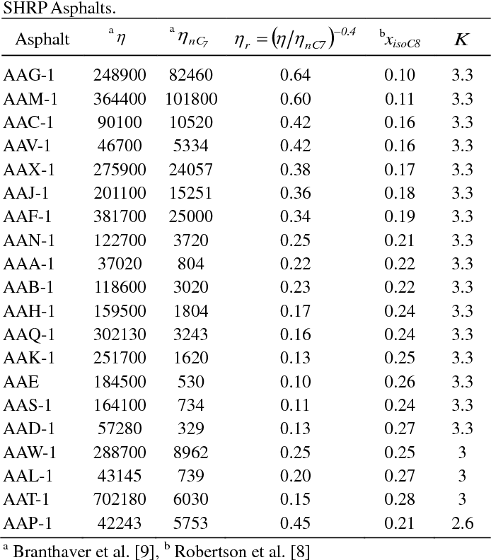 PDF] Relationship Between Asphalt Compatibility, Flow