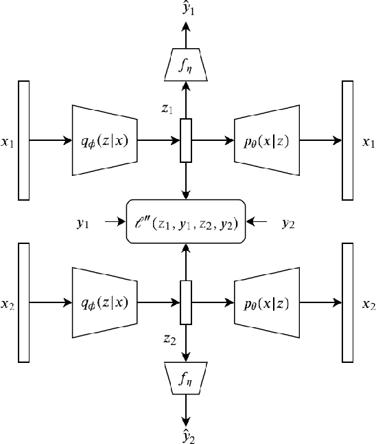 Figure 1 for Pairwise Supervised Hashing with Bernoulli Variational Auto-Encoder and Self-Control Gradient Estimator