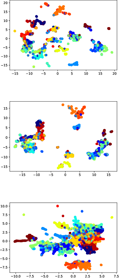 Figure 4 for Pairwise Supervised Hashing with Bernoulli Variational Auto-Encoder and Self-Control Gradient Estimator