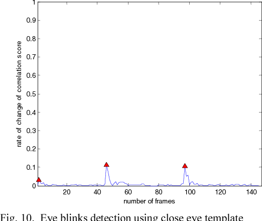 Automated eye blink detection and tracking using template matching ...