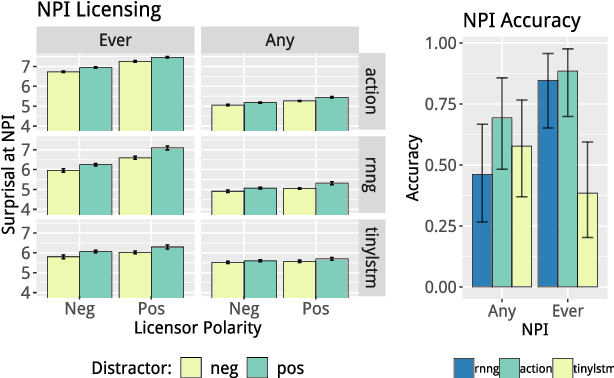 Figure 1 for Structural Supervision Improves Learning of Non-Local Grammatical Dependencies