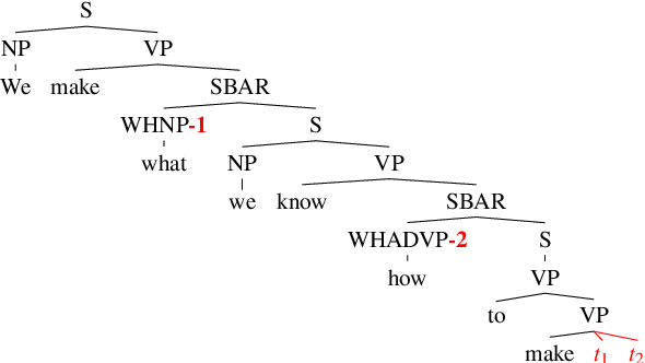 Figure 3 for Structural Supervision Improves Learning of Non-Local Grammatical Dependencies
