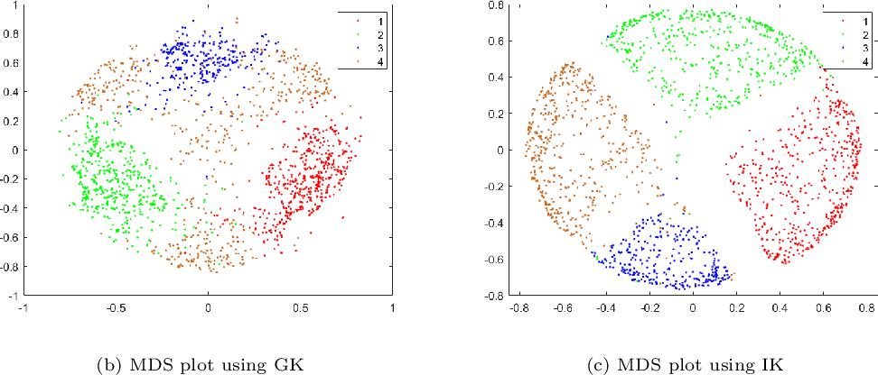 Figure 3 for The Impact of Isolation Kernel on Agglomerative Hierarchical Clustering Algorithms