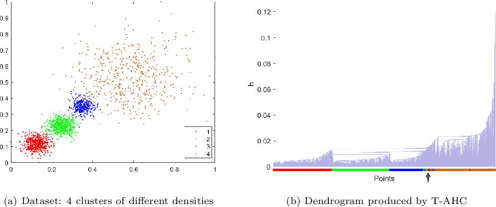 Figure 1 for The Impact of Isolation Kernel on Agglomerative Hierarchical Clustering Algorithms