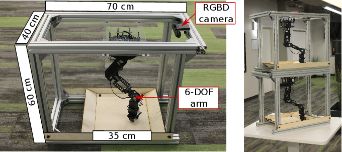 Figure 1 for REPLAB: A Reproducible Low-Cost Arm Benchmark Platform for Robotic Learning