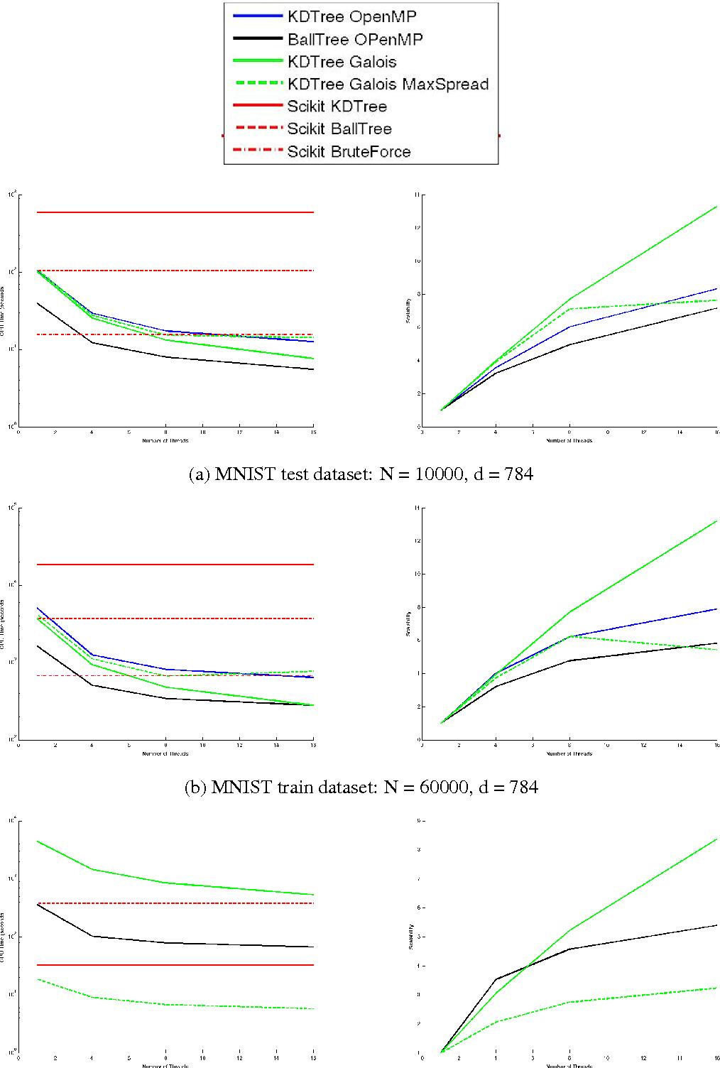 Figure 3 from Parallel k nearest neighbor graph construction using