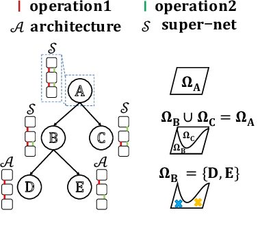 Figure 1 for Few-shot Neural Architecture Search