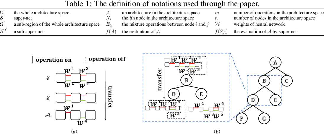 Figure 2 for Few-shot Neural Architecture Search