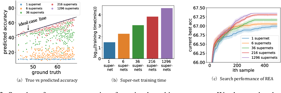 Figure 4 for Few-shot Neural Architecture Search