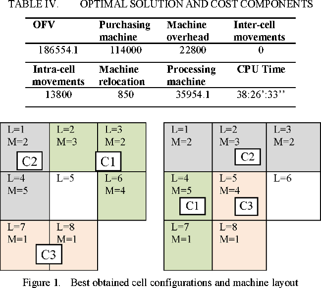 Figure 1. Best obtained cell configurations and machine layout