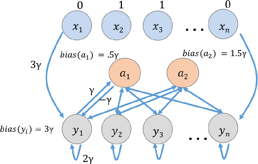 Figure 2 for A Basic Compositional Model for Spiking Neural Networks