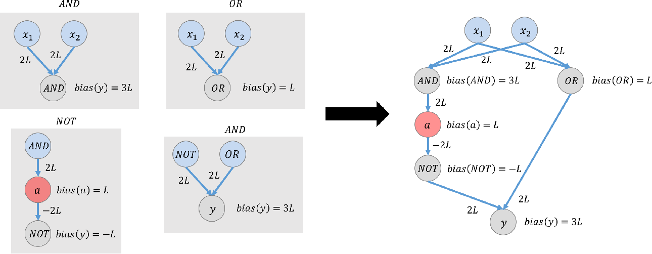 Figure 3 for A Basic Compositional Model for Spiking Neural Networks