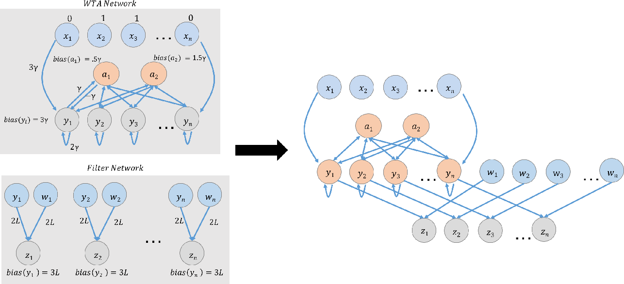 Figure 4 for A Basic Compositional Model for Spiking Neural Networks