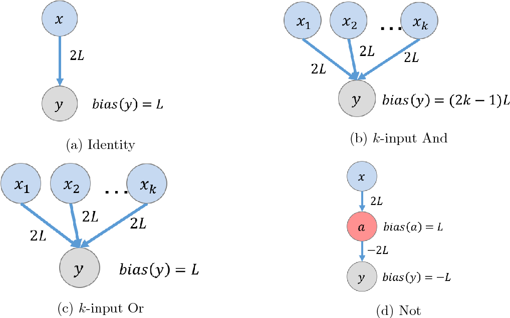 Figure 1 for A Basic Compositional Model for Spiking Neural Networks