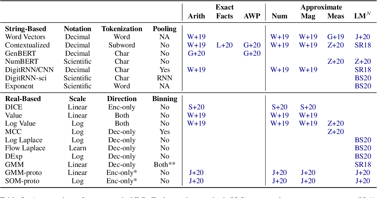 Figure 2 for Representing Numbers in NLP: a Survey and a Vision