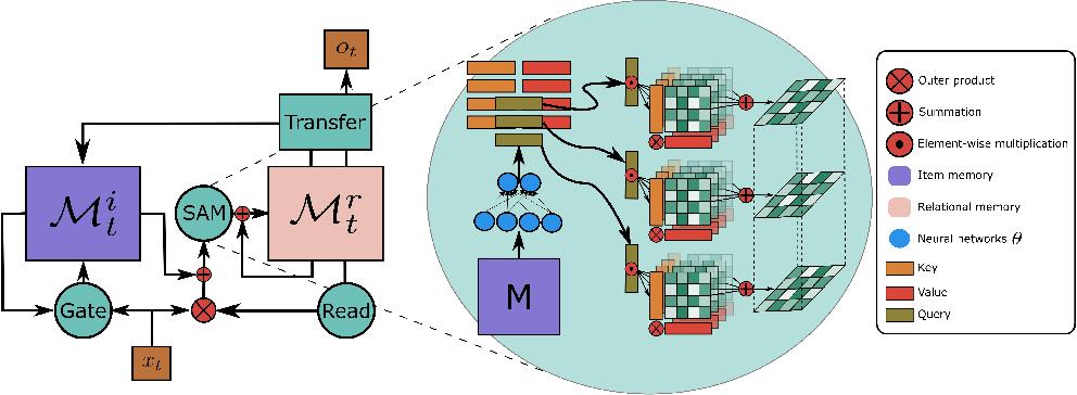 Figure 1 for Self-Attentive Associative Memory