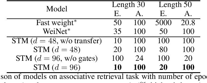 Figure 2 for Self-Attentive Associative Memory