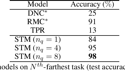 Figure 3 for Self-Attentive Associative Memory