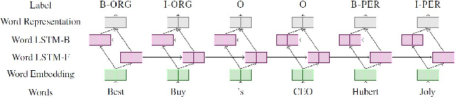 Figure 2 for Empirical Study of Named Entity Recognition Performance Using Distribution-aware Word Embedding