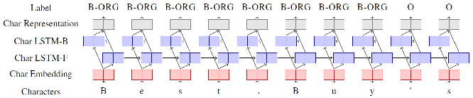 Figure 4 for Empirical Study of Named Entity Recognition Performance Using Distribution-aware Word Embedding