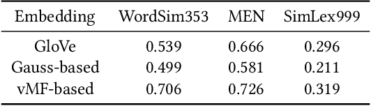 Figure 3 for Empirical Study of Named Entity Recognition Performance Using Distribution-aware Word Embedding