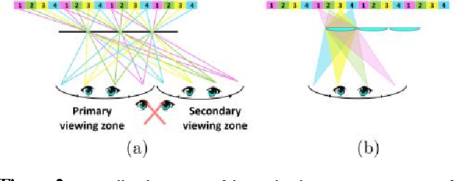 Figure 2 from Cinema 3D: large scale automultiscopic display