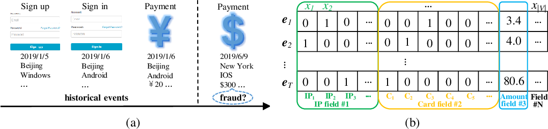 Figure 1 for Modeling the Field Value Variations and Field Interactions Simultaneously for Fraud Detection