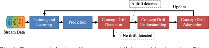 Figure 3 for Learning under Concept Drift: A Review