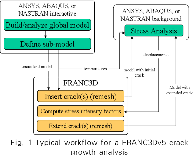 crack growth analysis in ansys