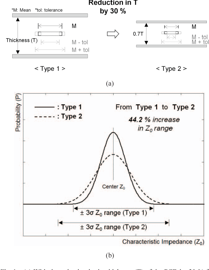 Figure 2 from Statistical estimation of characteristic impedance