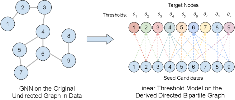 Figure 1 for Adversarial Attack on Graph Neural Networks as An Influence Maximization Problem