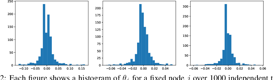 Figure 3 for Adversarial Attack on Graph Neural Networks as An Influence Maximization Problem