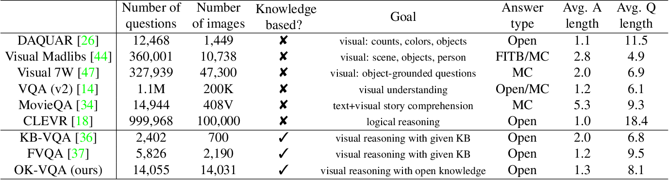 Figure 2 for OK-VQA: A Visual Question Answering Benchmark Requiring External Knowledge