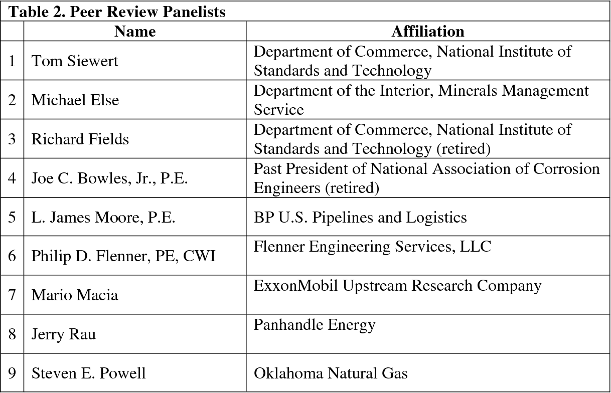 Table 2 from Peer review  A report  - Semantic Scholar