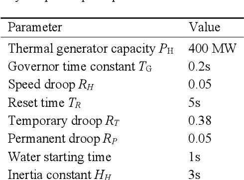 Figure 4 for Frequency support Scheme based on parametrized power curve for de-loaded Wind Turbine under various wind speed