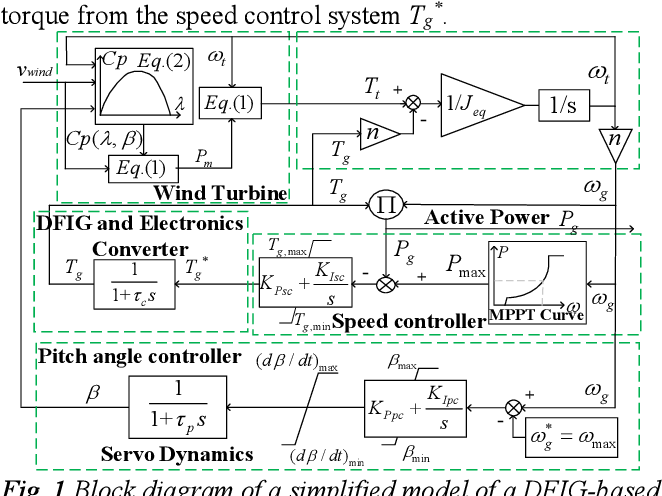 Figure 1 for Frequency support Scheme based on parametrized power curve for de-loaded Wind Turbine under various wind speed