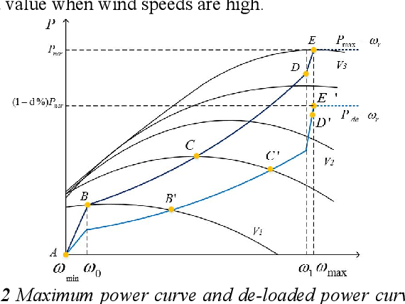 Figure 2 for Frequency support Scheme based on parametrized power curve for de-loaded Wind Turbine under various wind speed